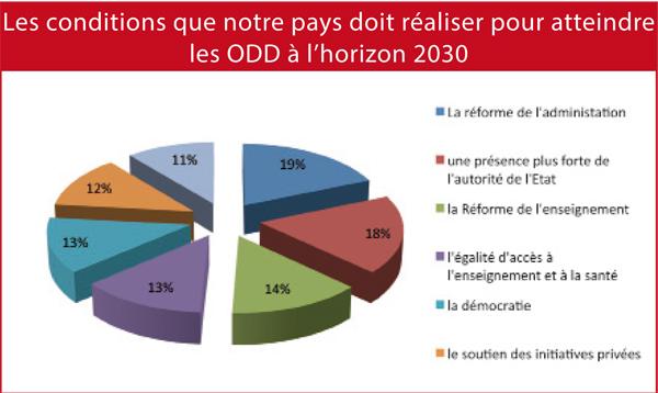 les-conditions-que-notre-pays-doit-realiser-pour-atteindre-les-odd-a-l-horizon-2030