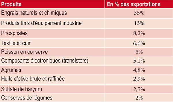structure-des-exportations-du-maroc-vers-les-etats-unis