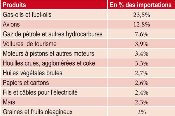 structure-des-importations-marocaines-en-provenance-des-etats-unis