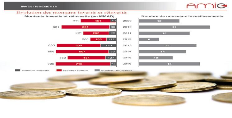 Investissement en capital : Le montant global dépasse les 6 milliards DH