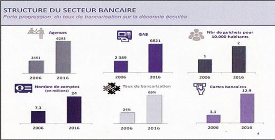 69% de bancarisés en 2016: Combien dans le rural ?