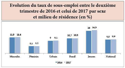 L'économie marocaine a créé 74 000 emplois entre 2016 et 2017 — HCP
