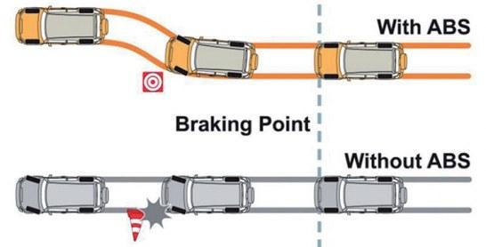 Lexique auto : Qu'est-ce qu'un ABS ?
