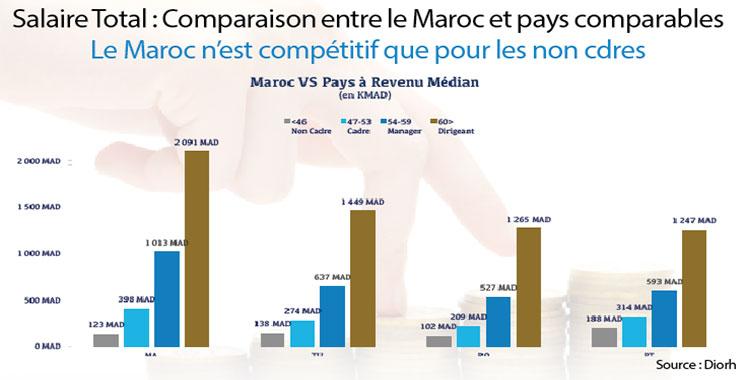 Politique salariale des dirigeants : Le Maroc n'est pas dans le low cost!