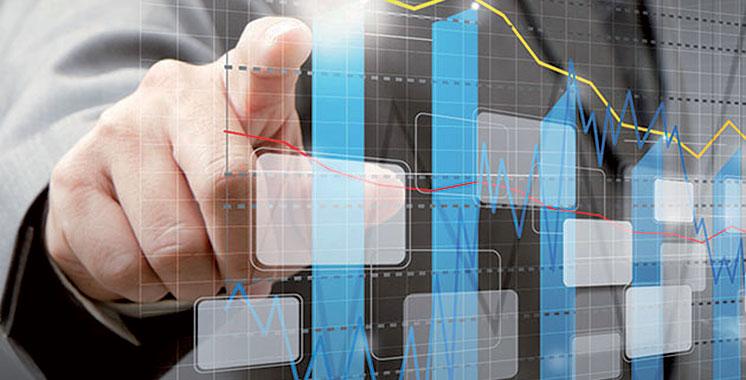 La croissance est évaluée à 4,2%: Le PIB avoisine les 236 milliards  de dirhams au deuxième trimestre