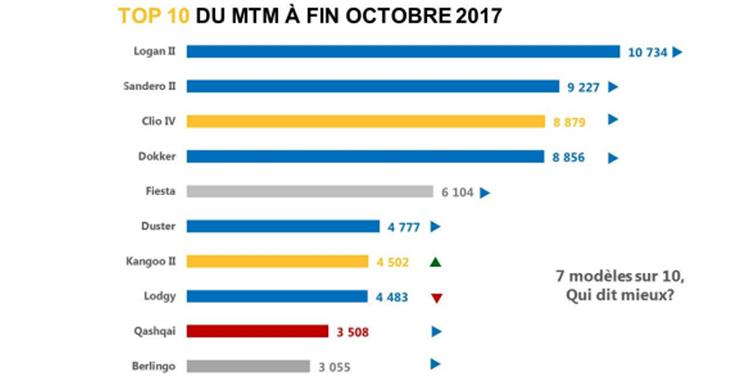 groupe Renault : Champion des ventes au Maroc