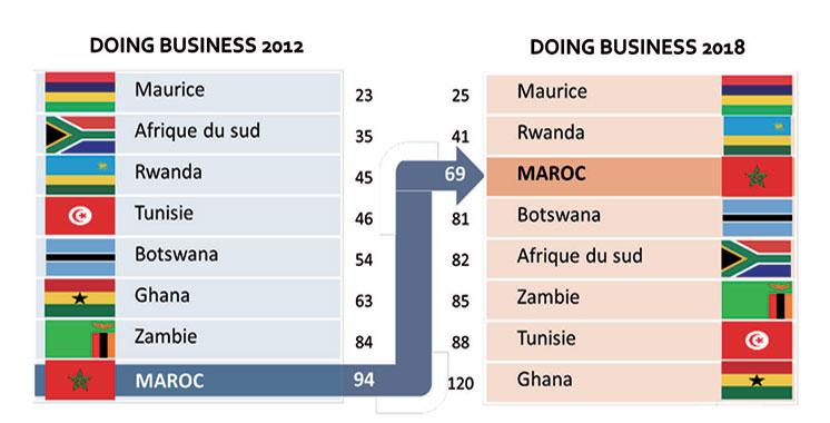 Doing Business 2018 : Le Maroc sur le podium de la région Mena