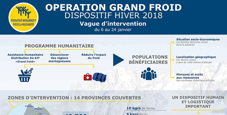 Opération Grand froid 2018 : 40.500 familles assistées par la Fondation Mohammed V