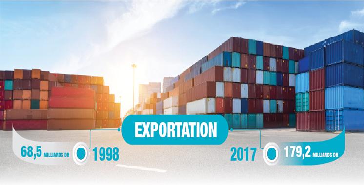 Comment l'export marocain A changé de visage en 20 ans