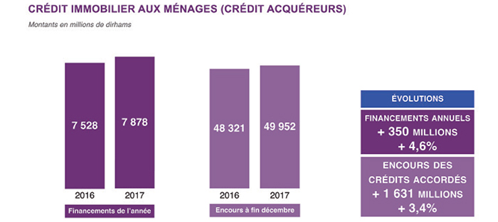 credit immobilier 1 million
