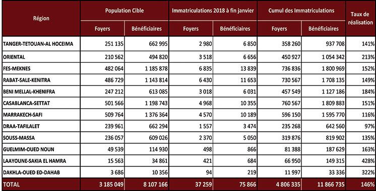 11,8 millions de bénéficiaires du Ramed : Seulement 7,4 millions disposent d'une carte valide