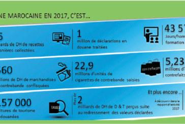 La douane a récolté près de 95 milliards DH en 2017