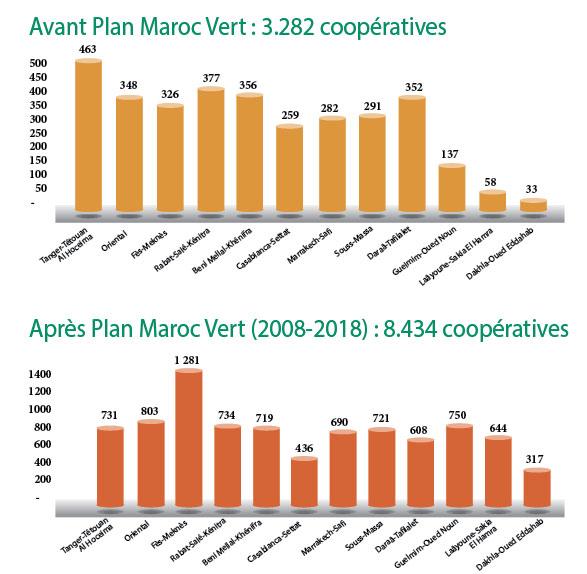 Cooperatives-agricoles-avant-et-Apres-PMV