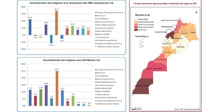 Contribution au PIB : Les écarts entre régions s'accentuent