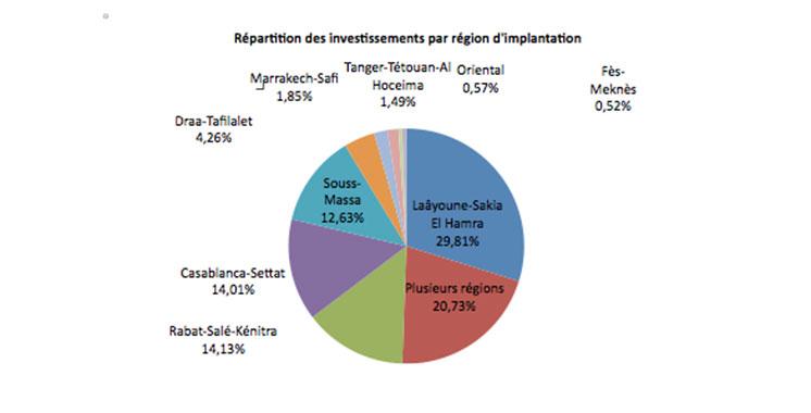 Validation de 68 projets de l'ordre de 57,65 milliards de dirhams pour 2018