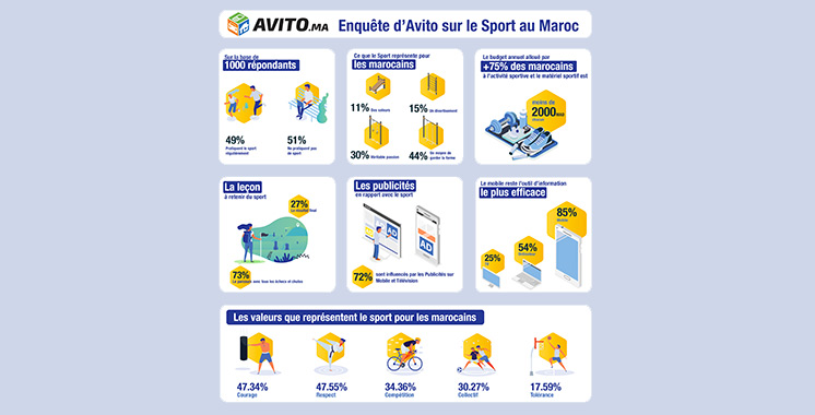 Dépenses sportives: La moyenne est  de 4.000 dirhams