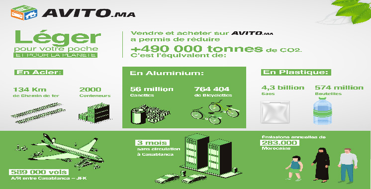 Impact environnemental : Avito optimise ses ressources et empêche la production  de plus de 500.000 GES