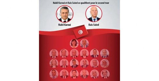 Présidentielle en Tunisie :  Saied Kais et Nabil Karoui en tête