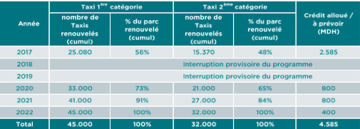 Prime A La Casse 25 080 Grands Taxis Et 15 370 Petits