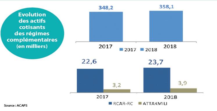 Régimes de retraite complémentaires :  44.700 nouveaux cotisants en 2018