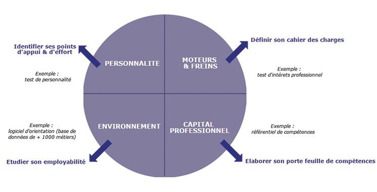 Changement de cap : Bilan des compétences, le ticket  de la reconversion