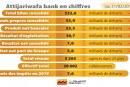 Attijariwafa bank termine l'année 2019  sous le signe de la performance