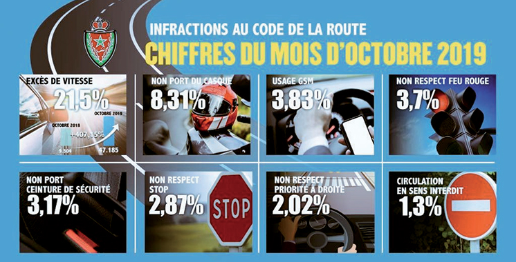 Bilan 2019 de la DGSN : Près de 71.000 accidents  de la circulation et 887 morts