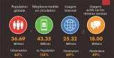 Les tendances des internautes marocains à la loupe