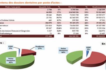 AMO : Plus de 290.000 dossiers dentaires remboursés  par la CNSS à fin décembre 2019