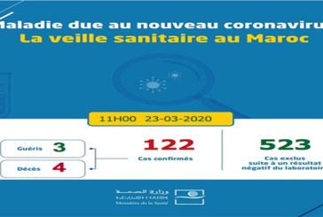 Coronavirus : Sept nouveaux cas confirmés au Maroc, 122 au total
