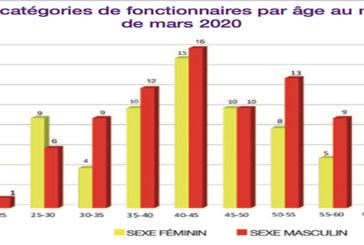 L'organisation lance un prix pour la découverte du traitement du corona : A l'Isesco, 77% des fonctionnaires sont marocains
