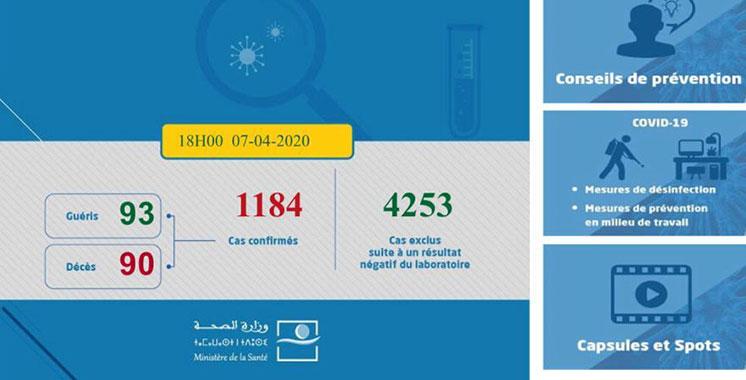 La concentration des cas confirmés est observée dans la région de Casablanca Settat…