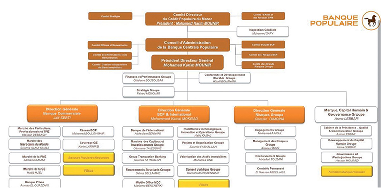 La Banque centrale populaire réorganise ses structures