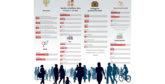 Etude : La moitié des Marocains surfe sur le Web