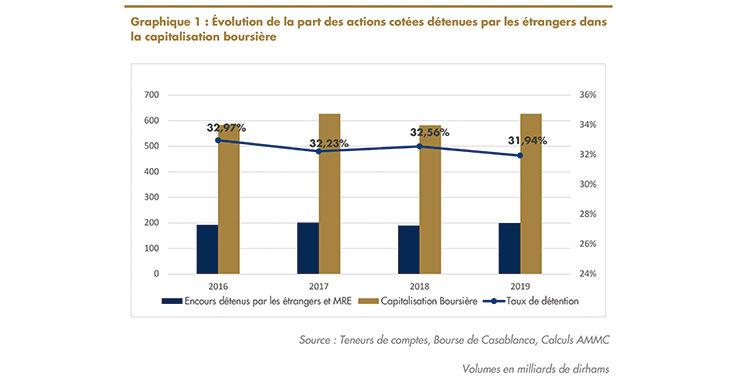 Capitalisation boursière à fin 2019 : La part des investisseurs étrangers s'élève  à plus de 200 milliards DH