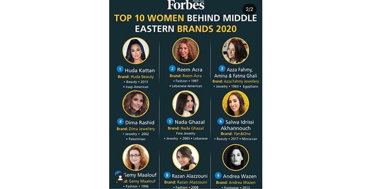 Femmes derrière les marques : Salwa Akhannouch dans le top 10 Forbes