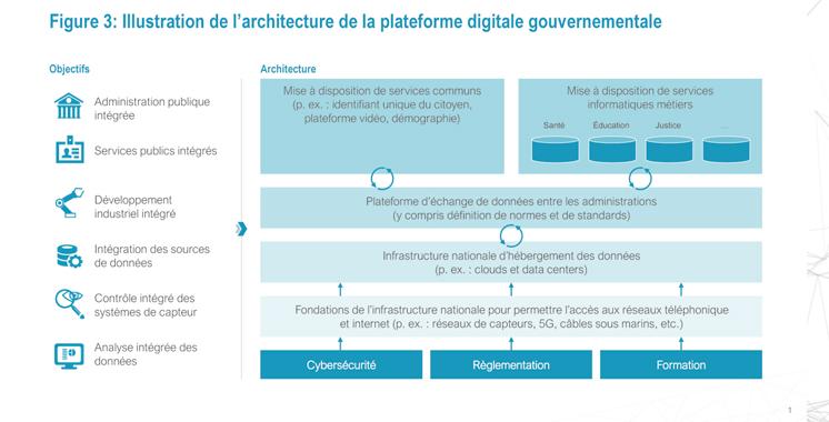 Quelle stratégie pour le Maroc post-Covid Un modèle de gouvernance clair, des outils de pilotage performants, des choix pertinents d'infrastructures, un plan de transformation digital sectoriel, une d