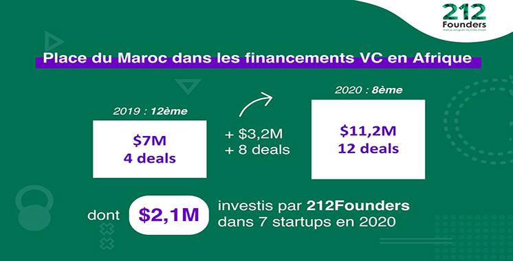 Levée de fonds à destination des startups : 212 Founders de la CDG Invest, une locomotive de la «venture capital» au Maroc