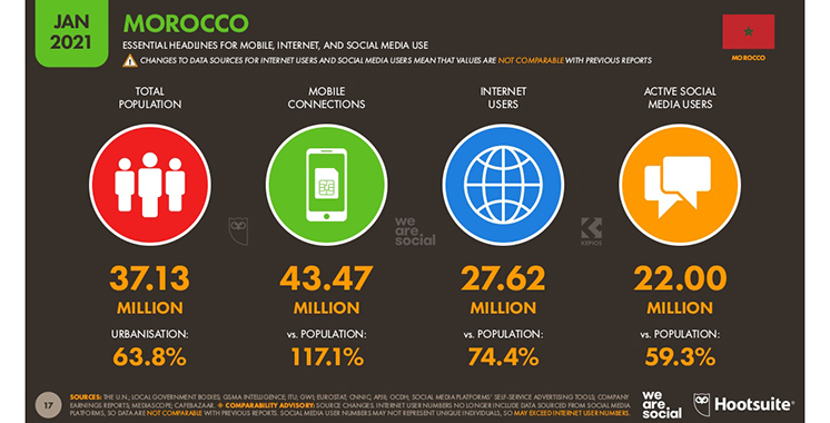 Réseaux sociaux : 22 millions d'utilisateurs au Maroc