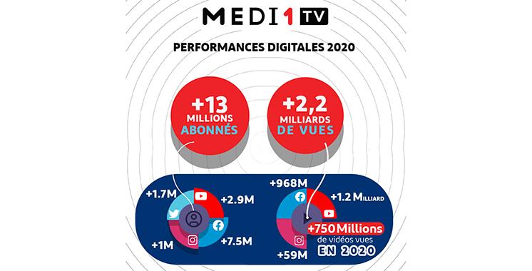 Medi1TV : Une croissance record de 25%  sur les réseaux sociaux