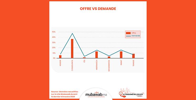 Appartements, villas, offre vs demande… Mubawab dévoile les tendances du marché  de la location en 2020