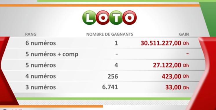 Loto: Un jackpot historique de plus de 3 milliards et 50 millions de centimes