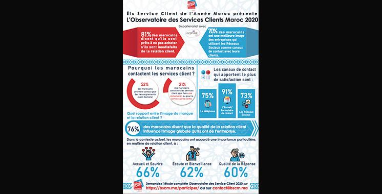 Qualité de service : 81% des Marocains n'hésitent pas à changer de prestataire