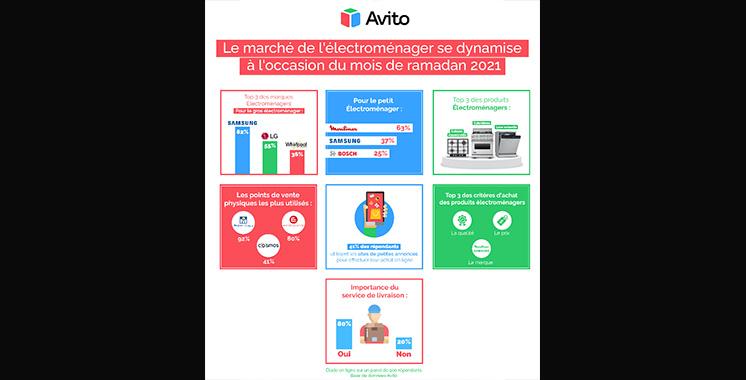 Une étude signée Avito et Electroplanet : Les champions de l'électroménager  au Maroc