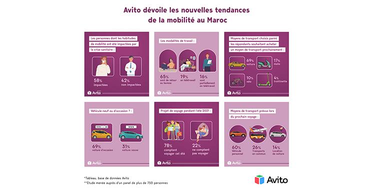 Les habitudes de mobilité des Marocains impactées à hauteur de 58% pendant la Covid