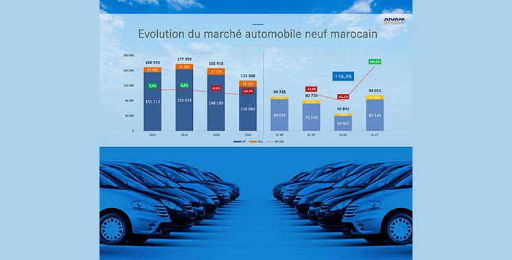 Le marché de l'automobile rattrape son retard