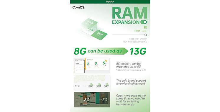 Oppo Reno 5 : Une MAJ permet aux utilisateurs  de renforcer la capacité de la RAM
