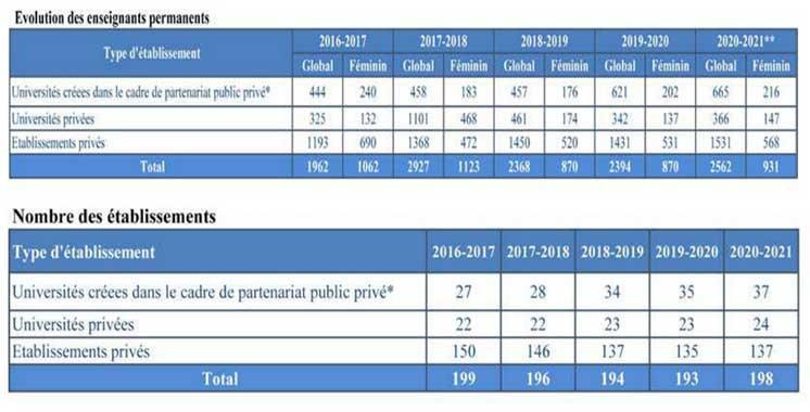 L'enseignement supérieur privé en chiffres