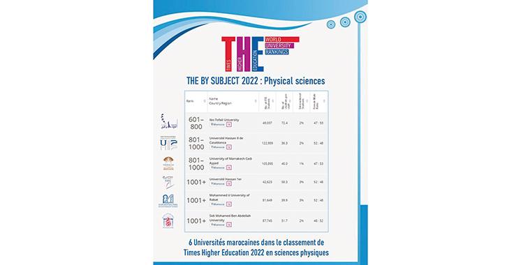 Six universités marocaines dans le classement 2022 du Times Higher Education