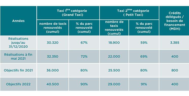Prime à la casse : 32.350 grands taxis et 22.000 petits taxis renouvelés à fin mai 2021
